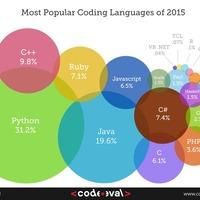 Python - Kezdetek