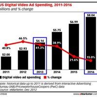 A jövő kulcsa: videó hirdetések