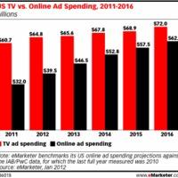 Az online reklámozás térnyerése