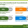 Információszerzés és döntéstámogatás az agráriumban – friss piackutatási adatok