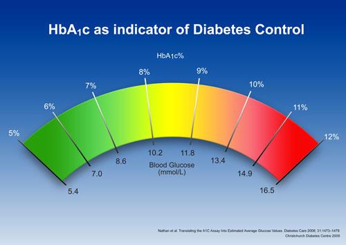 hba1c-chart2_1.jpg