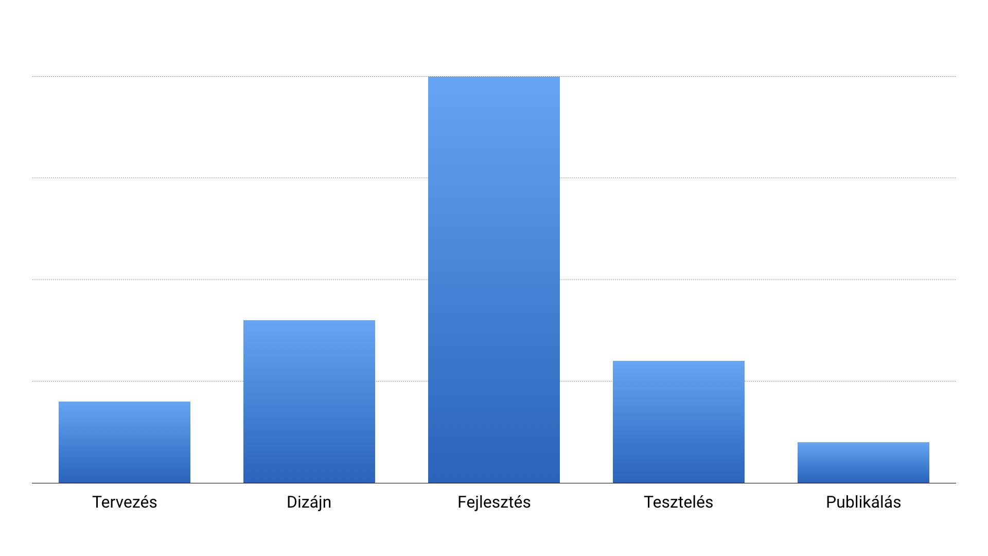 Alkalmazás költségeinek eloszlása