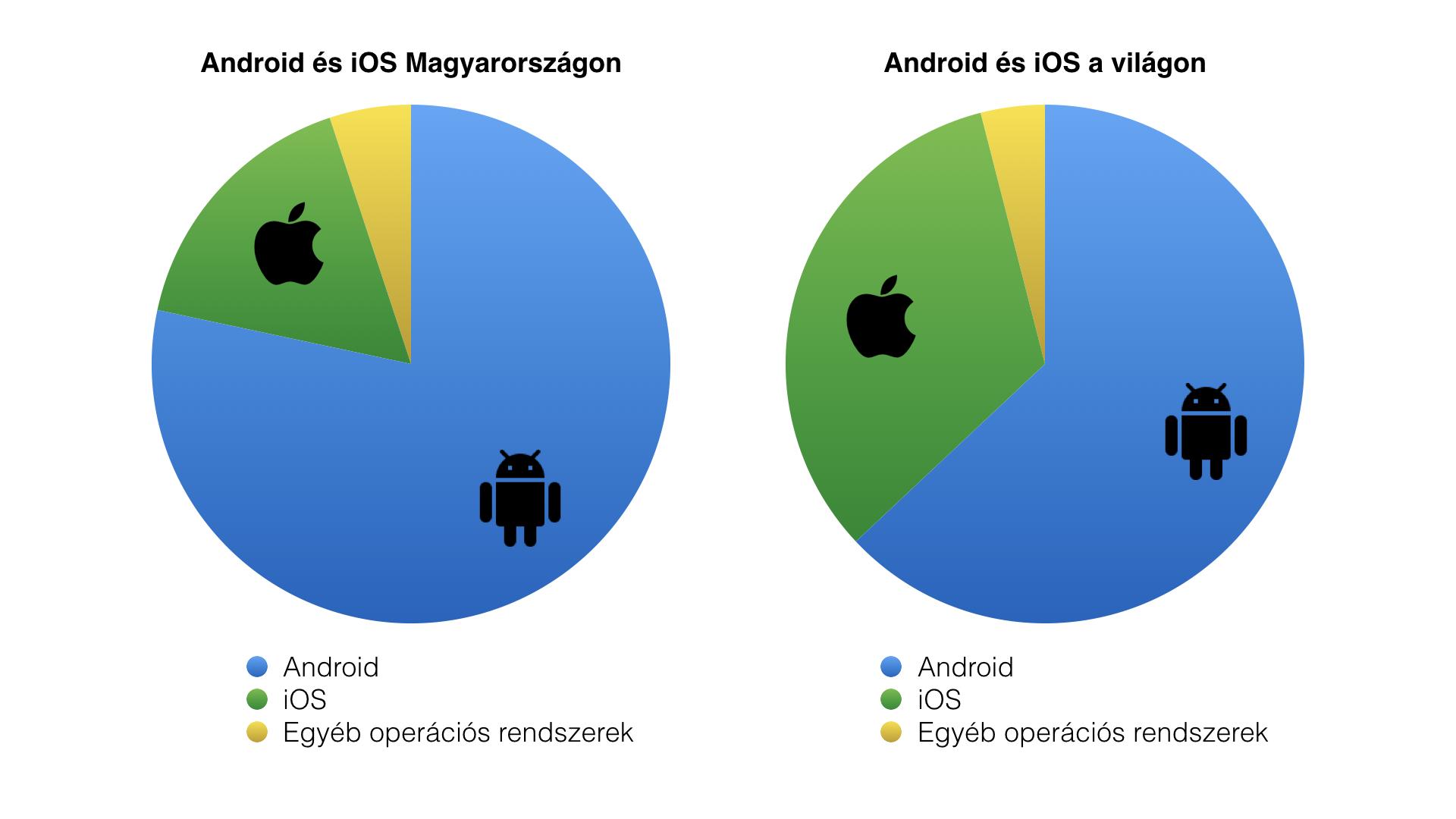 operacios_rendszerek_eloszlasa_magyarorszagon_mindtech_apps