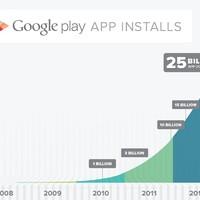 25 centes Google Play akció a 25 milliárdodik letöltés örömére