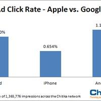 Az Android userek a legértékesebbek