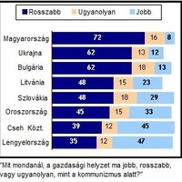 A magyarok értékrendje (2.)