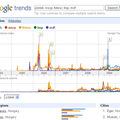 Google Trends: Érdeklődés a pártok és vezetőik iránt