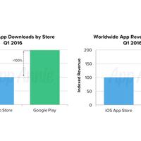 iOS-re vagy Androidra érdemes fizetős appot gyártani?