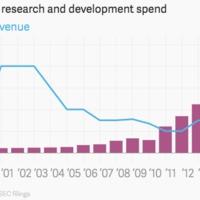 Az Apple egyik vezére elmagyarázza, mire megy el a rengeteg K+F pénz