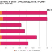 Így látja az Apple az Android Marketet