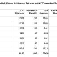 Az Apple lett a világ negyedik legnagyobb PC gyártója