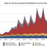 BREAKING: Brutális negyedévet zárt az Apple