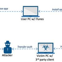 Itt az első nem jailbreakes, nem enterprise tanúsítványos iOS malware