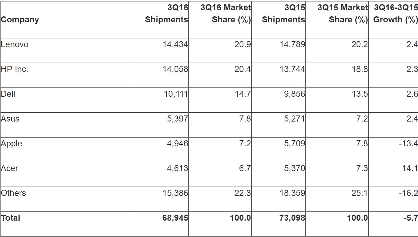 gartner_sales_figures_q3_2016.png