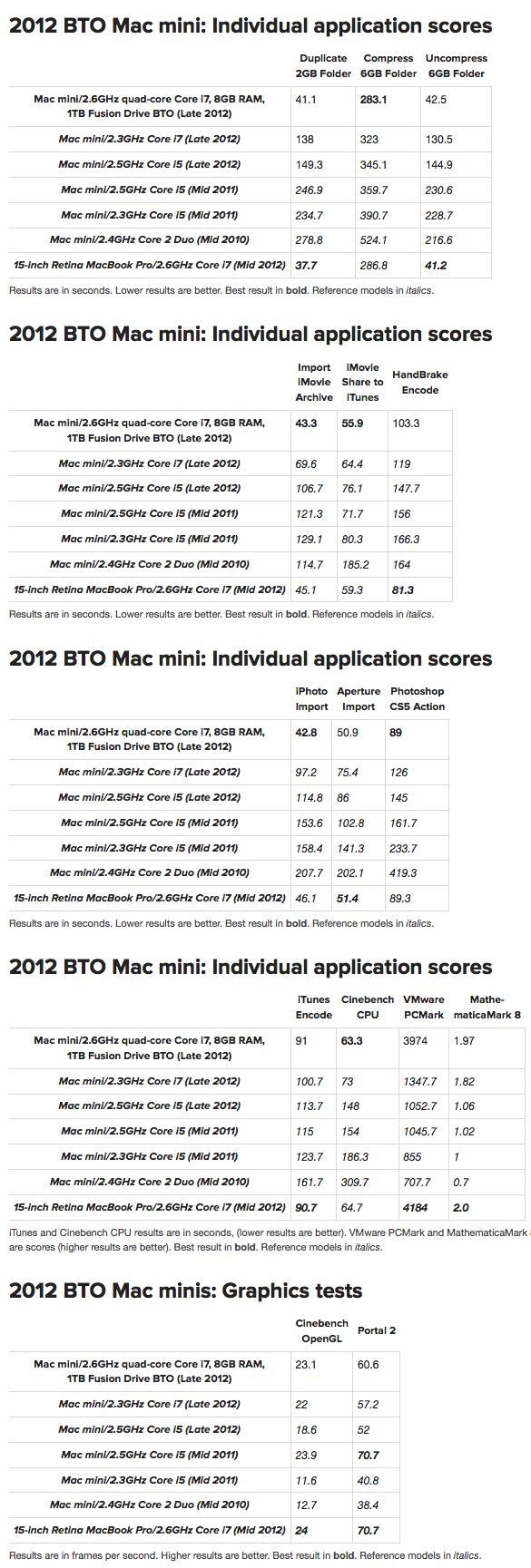 Lab Tested: The Mac mini, maximized with Fusion Drive | Macworld_1.png