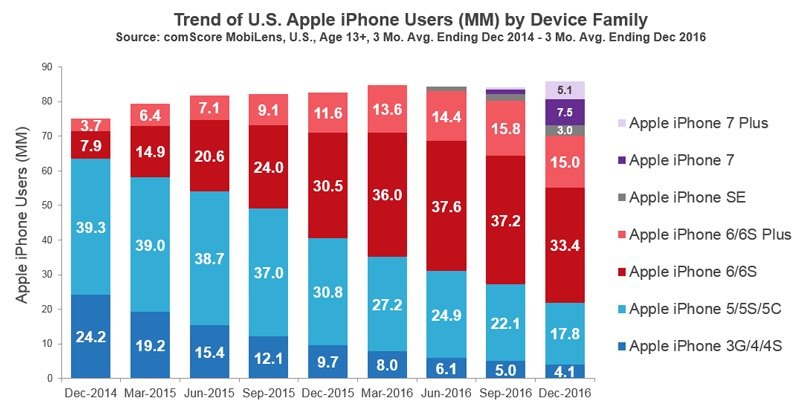 comscore-iphone-dec-2016.jpg