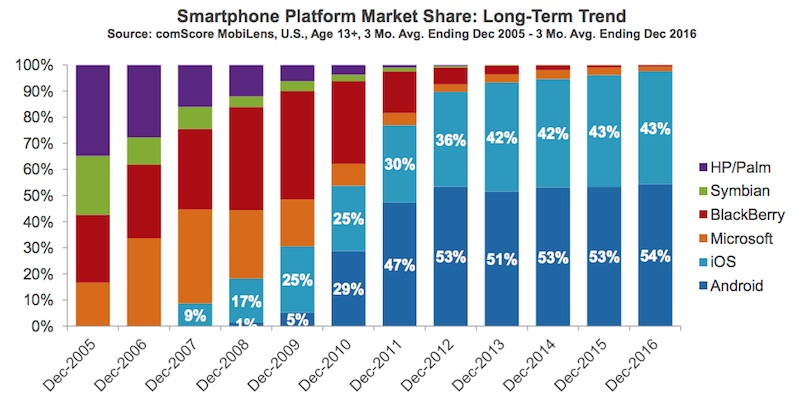 comscore-market-share-ios-android-dec-2016.jpg
