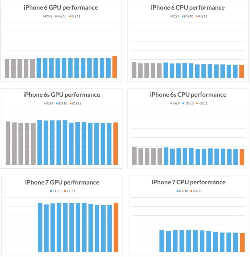 cpugpuperformanceiphone67-800x821.jpg