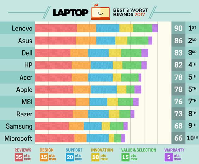 Durvn lesavaztk az Apple-t egy laptop toplistval