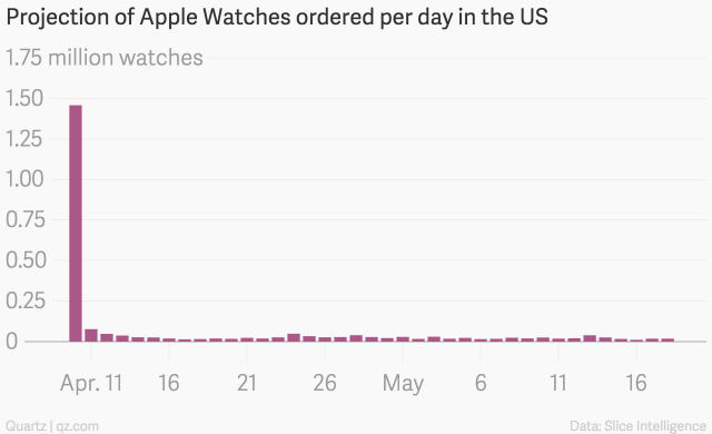 projection_of_apple_watches_ordered_per_day_in_the_us_watches_chartbuilder-3.png