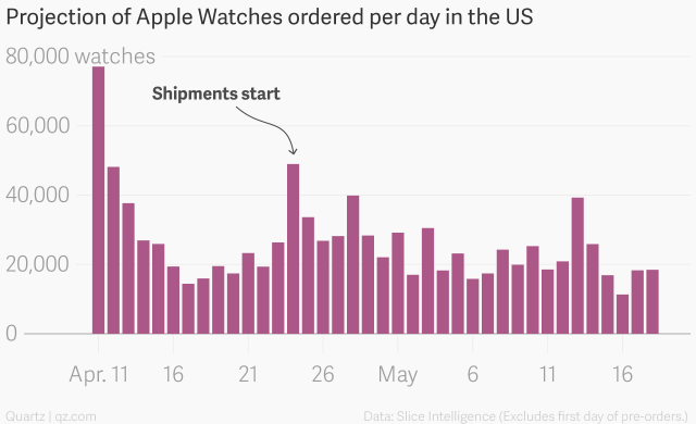 projection_of_apple_watches_ordered_per_day_in_the_us_watches_chartbuilder.png