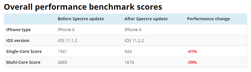 spectre_update_benchmark_iphone6.PNG