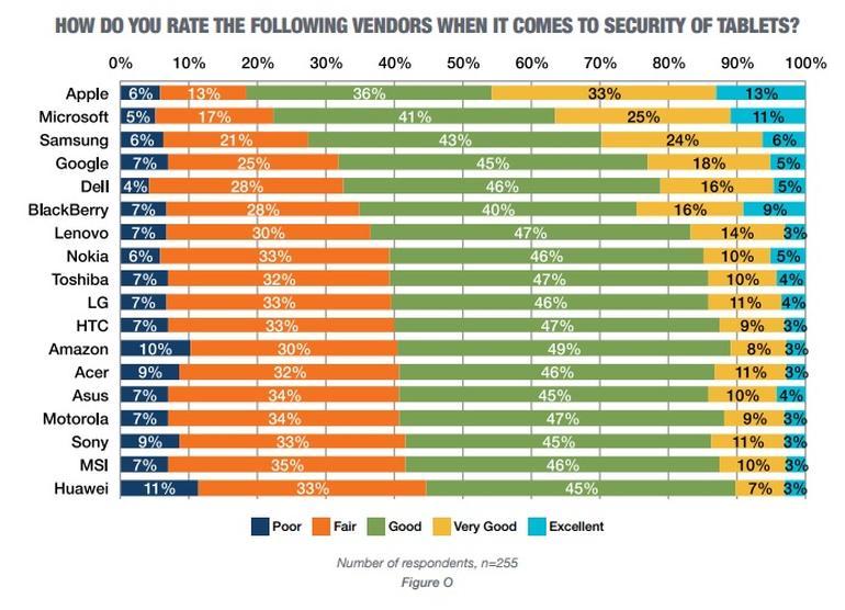 tablet-security-rankings-tech-pro-research-july-1-2016.jpg