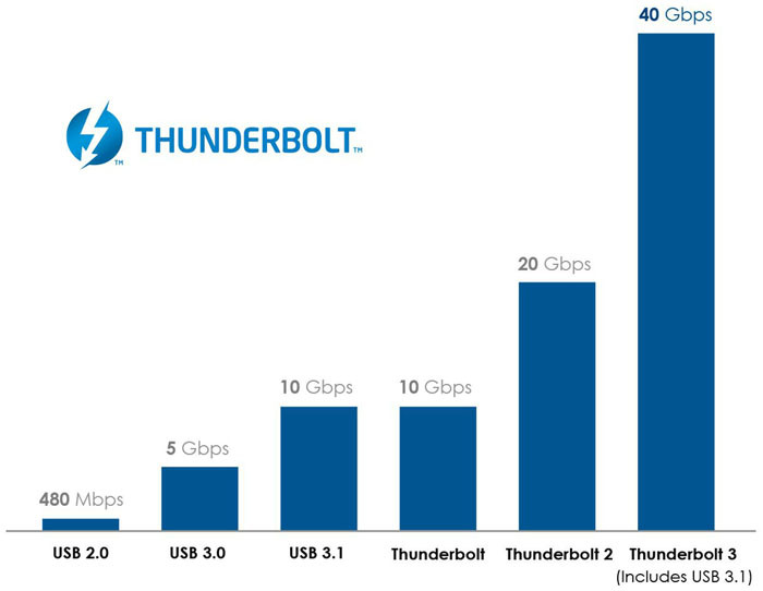 thunderbolt_3_graph_v2_cropped1.jpg