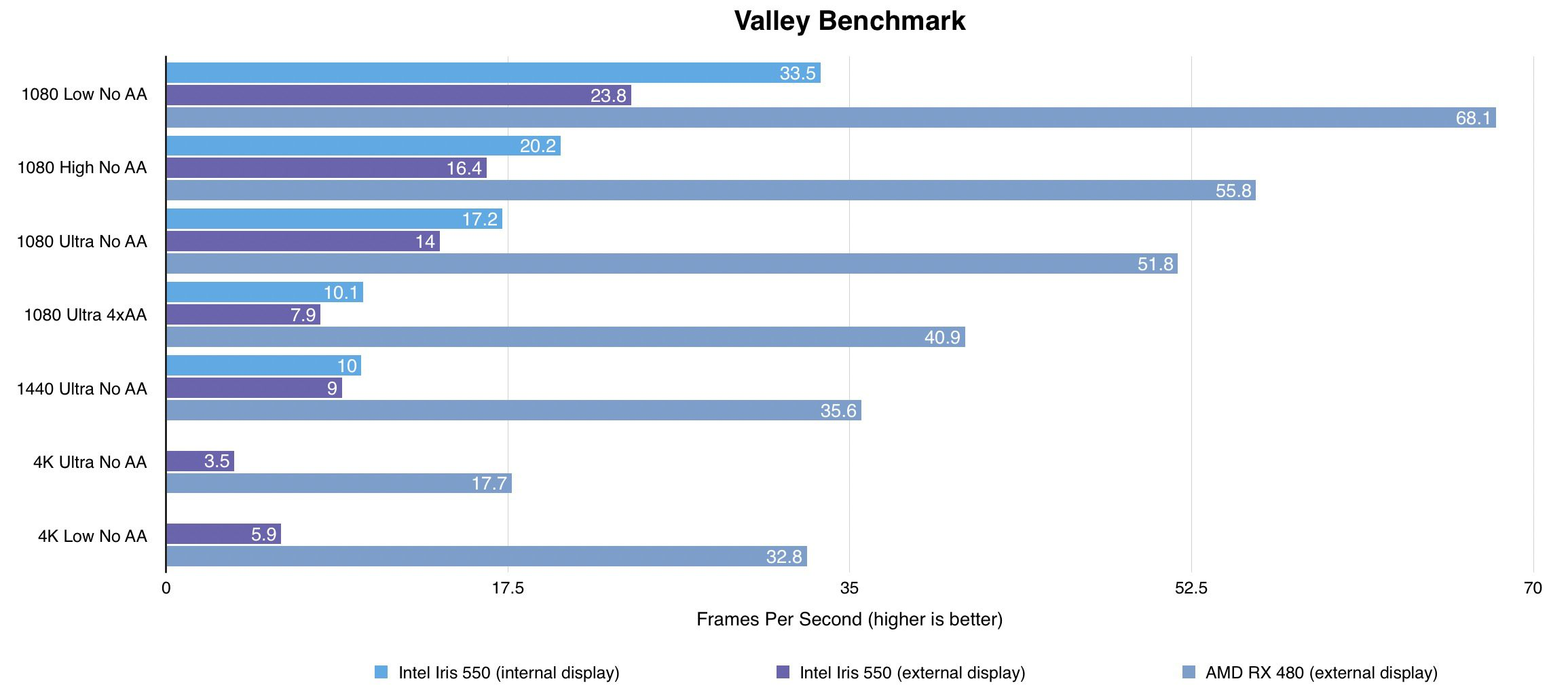 valley-benchmark-egpu-macbook-pro1.jpg