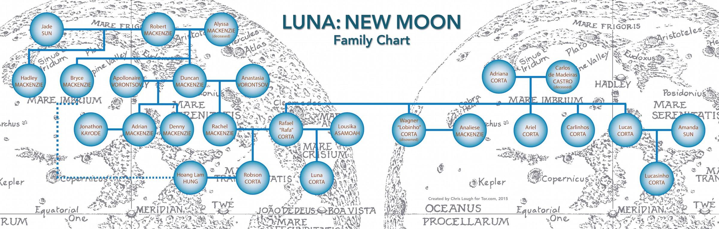 new-moon-family-chart.jpg