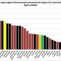 Amiben Németország hazánk mögött kullog, avagy rövid elemzés az ENTSO-E tagországok villamosenergia-termelésének szén-dioxid-intenzitásáról