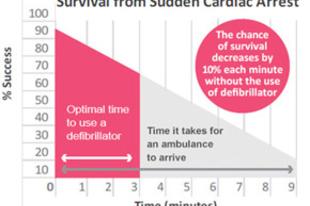 Hirtelen szívhalál - figyelmeztető jelek akár hetekkel előtte
