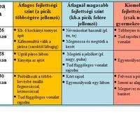 A baba fejlődési szakaszai (25-30 hónapos korig)