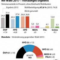 Az osztrák parlamenti választások eredményei (2017)