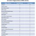 A magyar választási rendszer változásai (2010-2014)