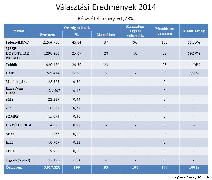 valasztasi_eredmenyek2014.png