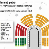 A 2014-es magyar országgyűlési választás eredménye