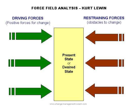 force-field-analysis.jpg
