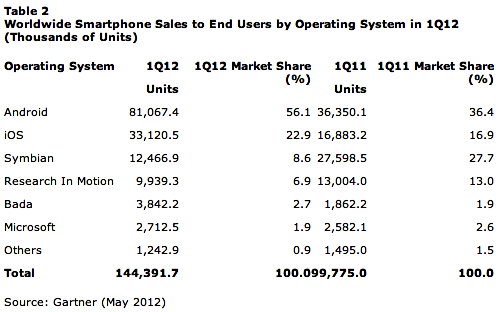 Gartner-Q1-smartphone-sales.jpg