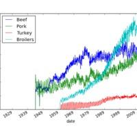 A Python Data Analysis könytára