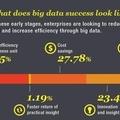 A nagyválllalatok Big Data hőmérséklete