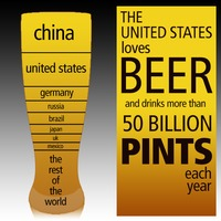 Beer in the U.S.A.