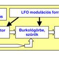 Polifónia és multitimbralitás a szintetizátorokban