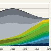 Zöld Kötvények: egy piac robbanás előtt
