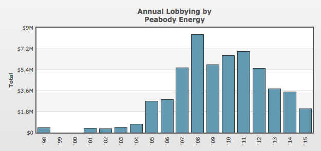 peabody_lobbying.png