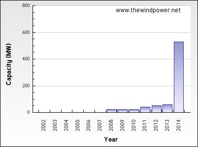 uruguay_wind_energy_capacity.png