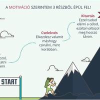 7 módszer, hogy motivált maradj