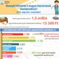 A kormánynak kampányol a Statisztikai Hivatal az iskolakezdési költségek adataival?