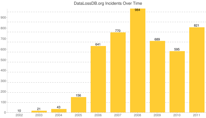 chart_dldb_alltime_incidents.png