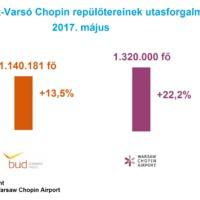 12,2%-os májusi utasforgalom növekedés